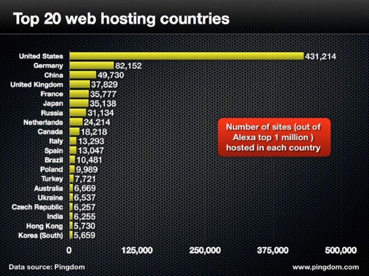 Les états unis hébergent la majorité du top 1 million des sites