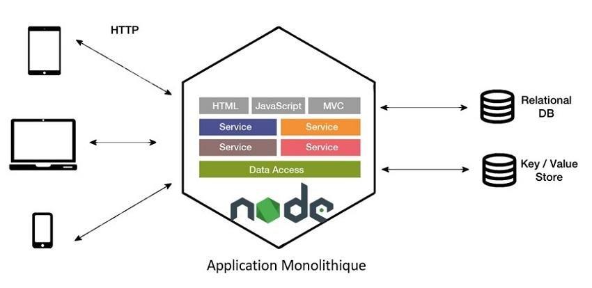 NodeJS architecture pilotée par les événements