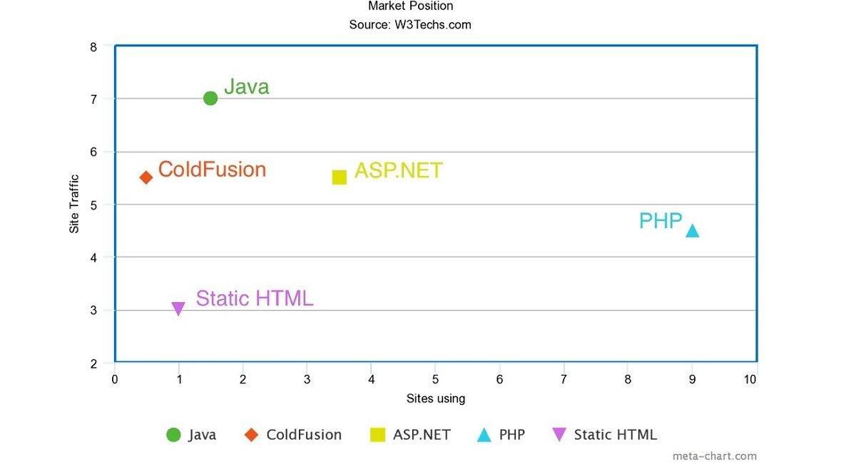 Part de marché de PHP parmis les autres langages de programmation
