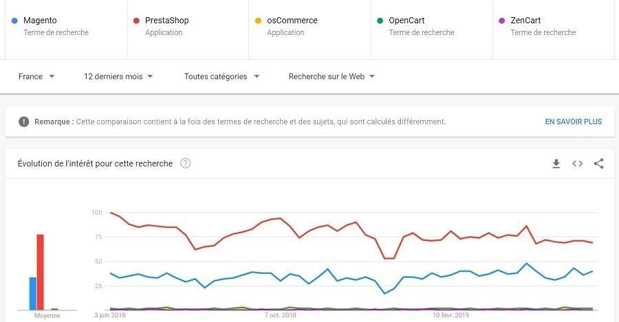 Les 2 solutions ecommerce gratuit les plus utilisé en France