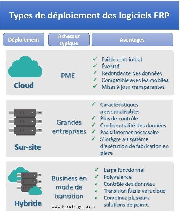 Les types de déploiement des logiciels ERP